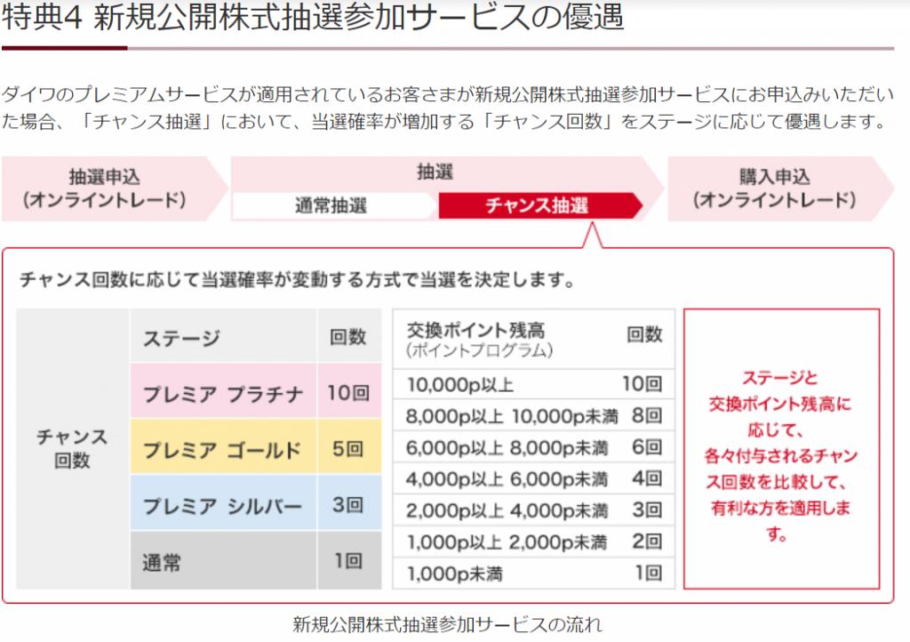 画像に alt 属性が指定されていません。ファイル名: daiwaIPO-1-1024x722.png